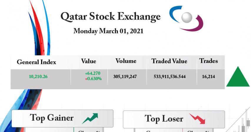 Qatar Stock Exchange Gains 0.63%