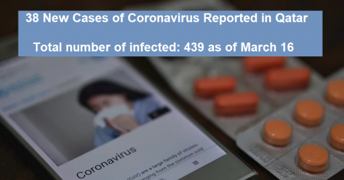 Qatar Identifies 38 New COVID-19 Cases, Record of Infected Now 439
