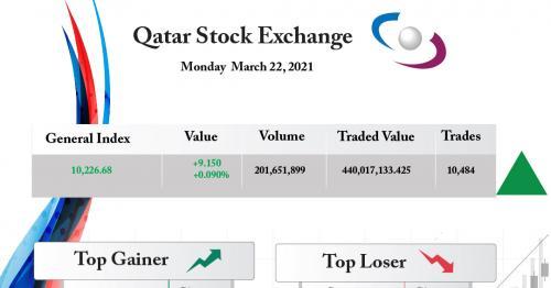 Qatar Stock Exchange index gained 0.09%