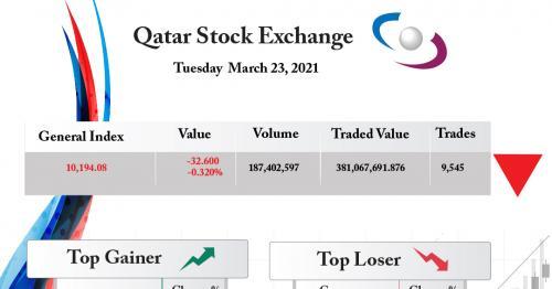 Qatar Stock Exchange Drops 0.32%