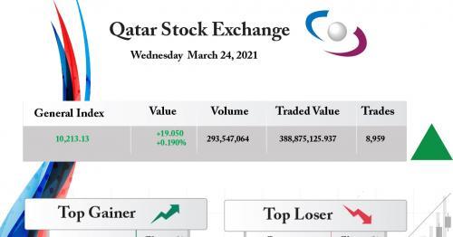 Qatar Stock Exchange Gains 0.19%