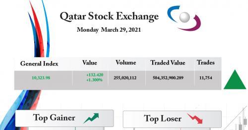 Qatar Stock Exchange Gains 1.30 Percent