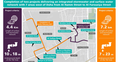 Ashghal announces its completion of drainage projects