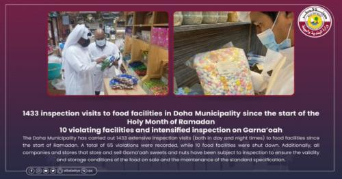 Ten food outlets shutdown during Ramadan inspection