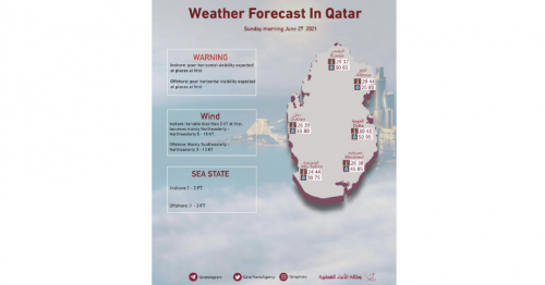 QMD: Region likely to witness poor horizontal visibility on Sunday